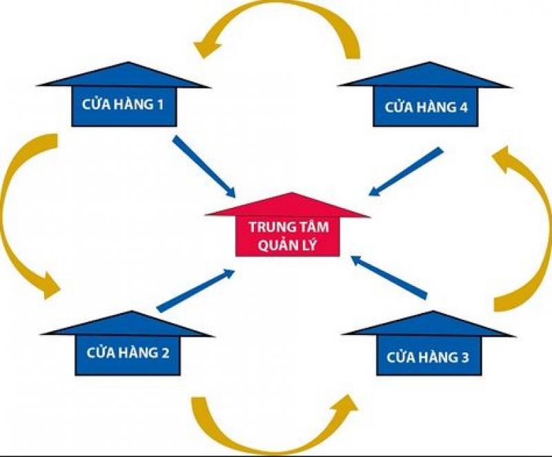 Phần mềm quản lý đồng bộ chuỗi cửa hàng